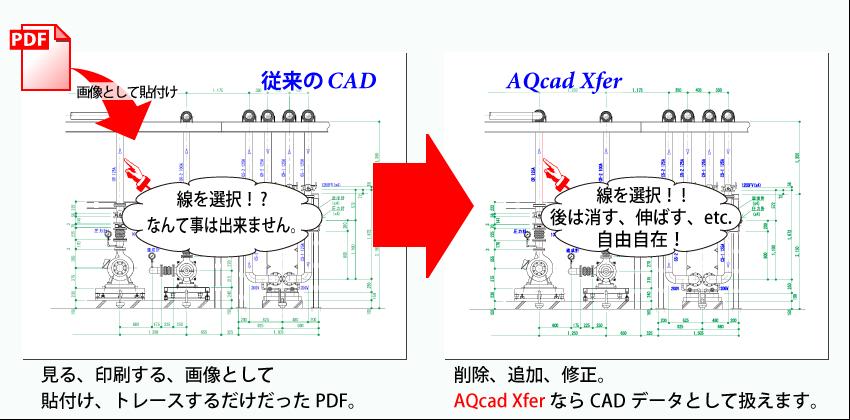 AQcad XferならCADデータとして扱えます