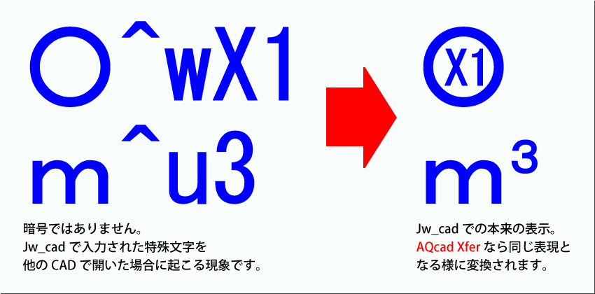 Jw_cad特殊文字を自動で変換します